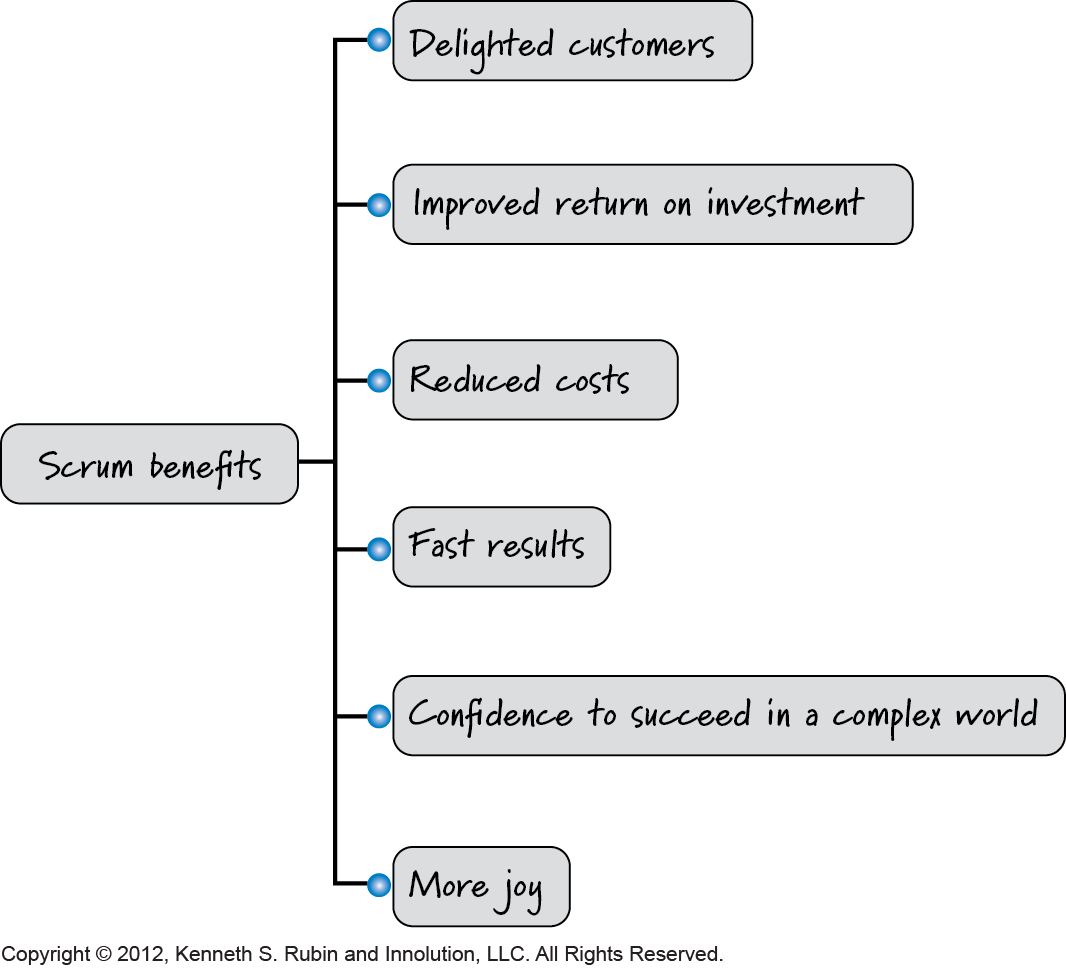 Scrum Benefits