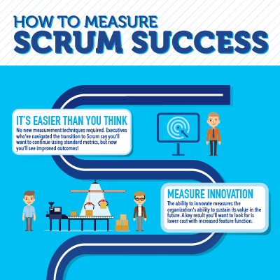 Agile Resources for Information About Scrum Framework